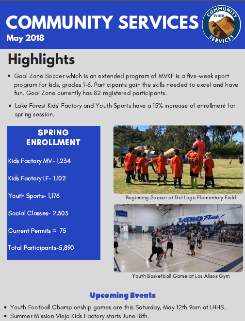 Community Services Highlight for May 2018- Commservices Logo on top right corner - blue text box on left with Spring Enrollment info- Pictures on right corner 7 player soccer team and coach in orange shirts- underneath picute of youth basketball team playing in the Los Alisos Gym