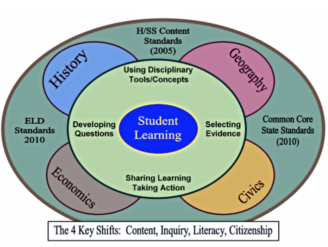Student Learning H/SS Content Standards - content, inquiry, literacy, citizenship