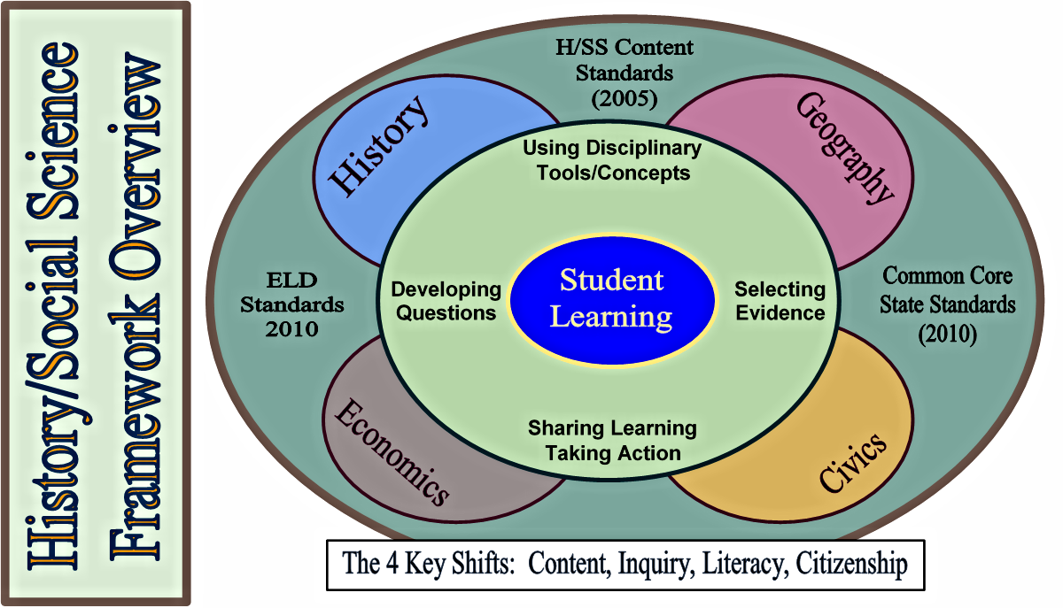The 4 Key Shifts of Student Learning: Content, Inquiry, Literacy, Citizenship